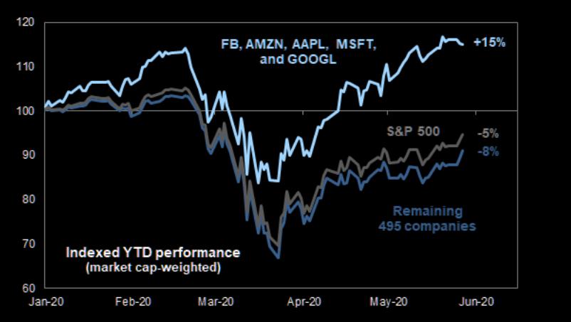 标普500指数中,Facebook、亚马逊、苹果、微软和谷歌年初至今涨幅已...