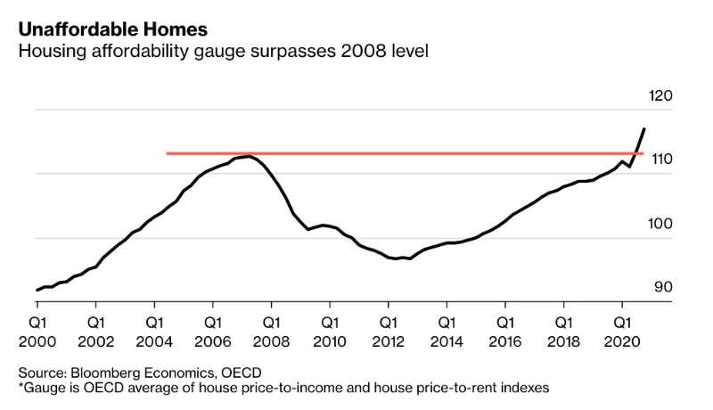数据显示,全球房地产价格正发出2008年来最大的泡沫警告,新西兰、加拿大、...