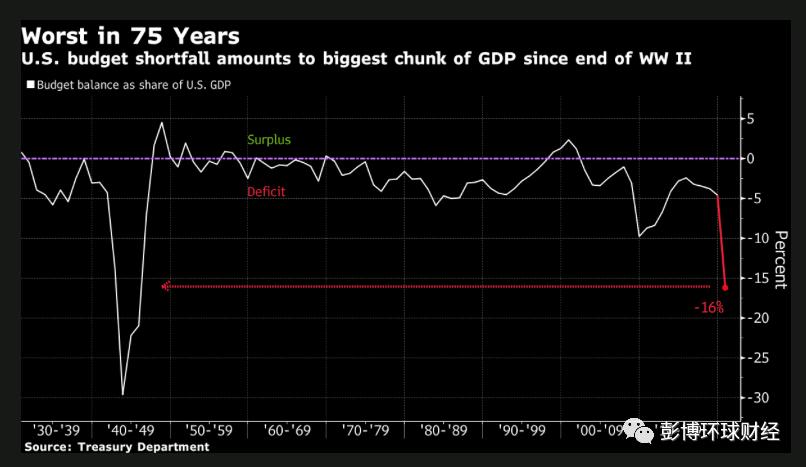 美国国会预算赤字激增逾两倍