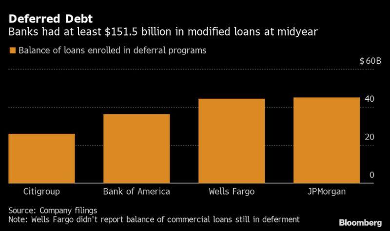 美国四大行报告延期偿付贷款总额激增