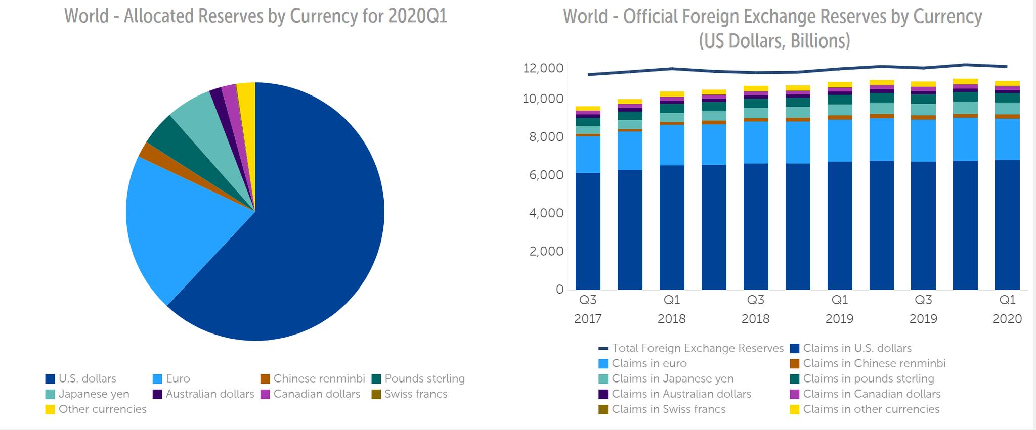 第一季美元在全球外汇储备中的占比上升