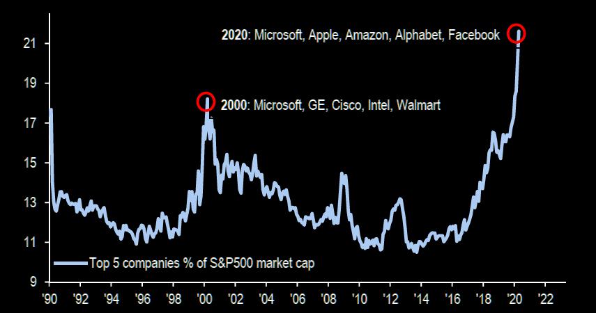 标普500的集中度越来越高!市值前5公司(微软、苹果、亚马逊、谷歌和Fac...