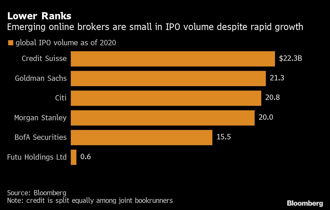 老虎证券和腾讯支持的富途控股,正在借力它们与中国初创企业界的紧密关系以及越...