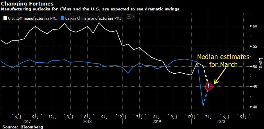 经济学家预测,本周公布的3月中国制造业PMI将回升至45,而该指数在被疫情...