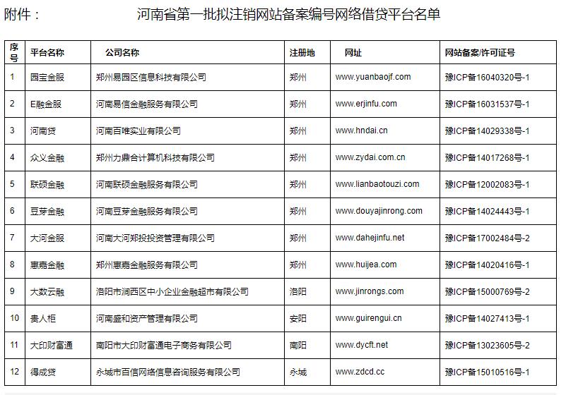 河南宣布辖内P2P平台无一通过验收