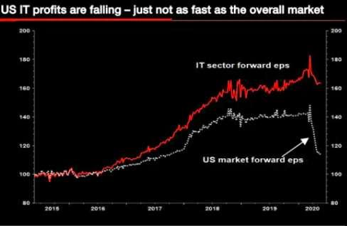 法兴银行全球策略师Albert Edwards认为,在今年年底之前,FAA...