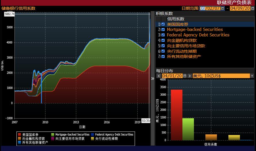 贝莱德:预测美联储资产负债表在今年将扩张至10万亿美元。据美联储官方数据,...