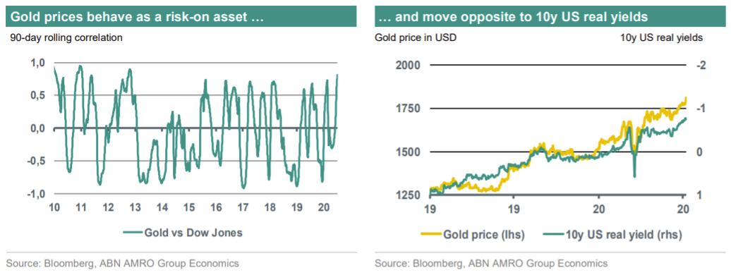 黄金眼下缘何能与股市同步上涨?