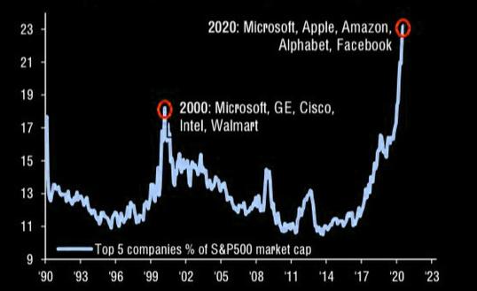 标普500指数成分股市值前五名占全部公司市值的23%,远高于科网泡沫时期的...