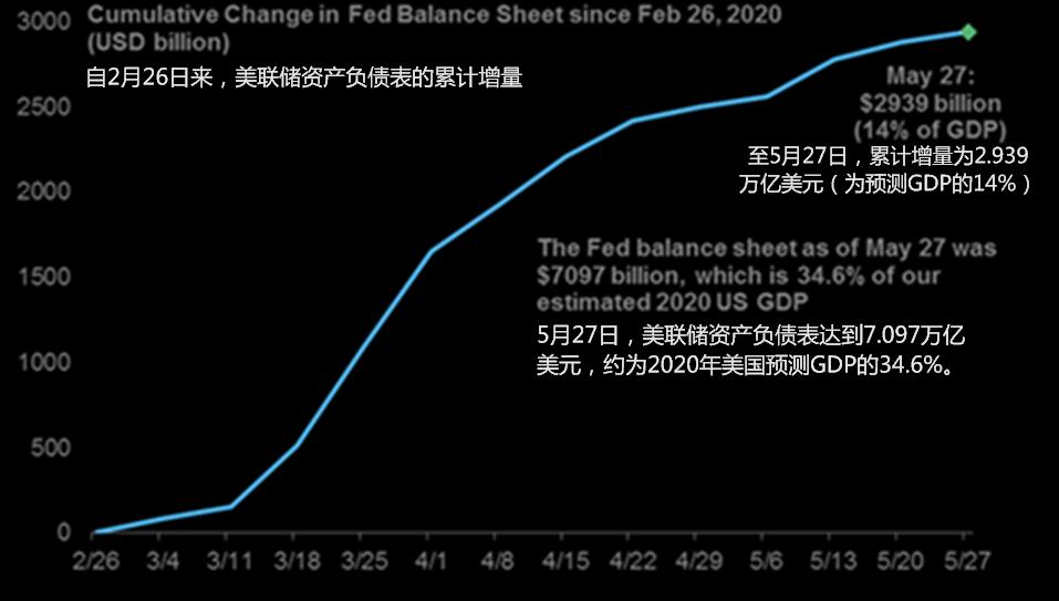 自2月26日来,美联储资产负债表规模累计增量