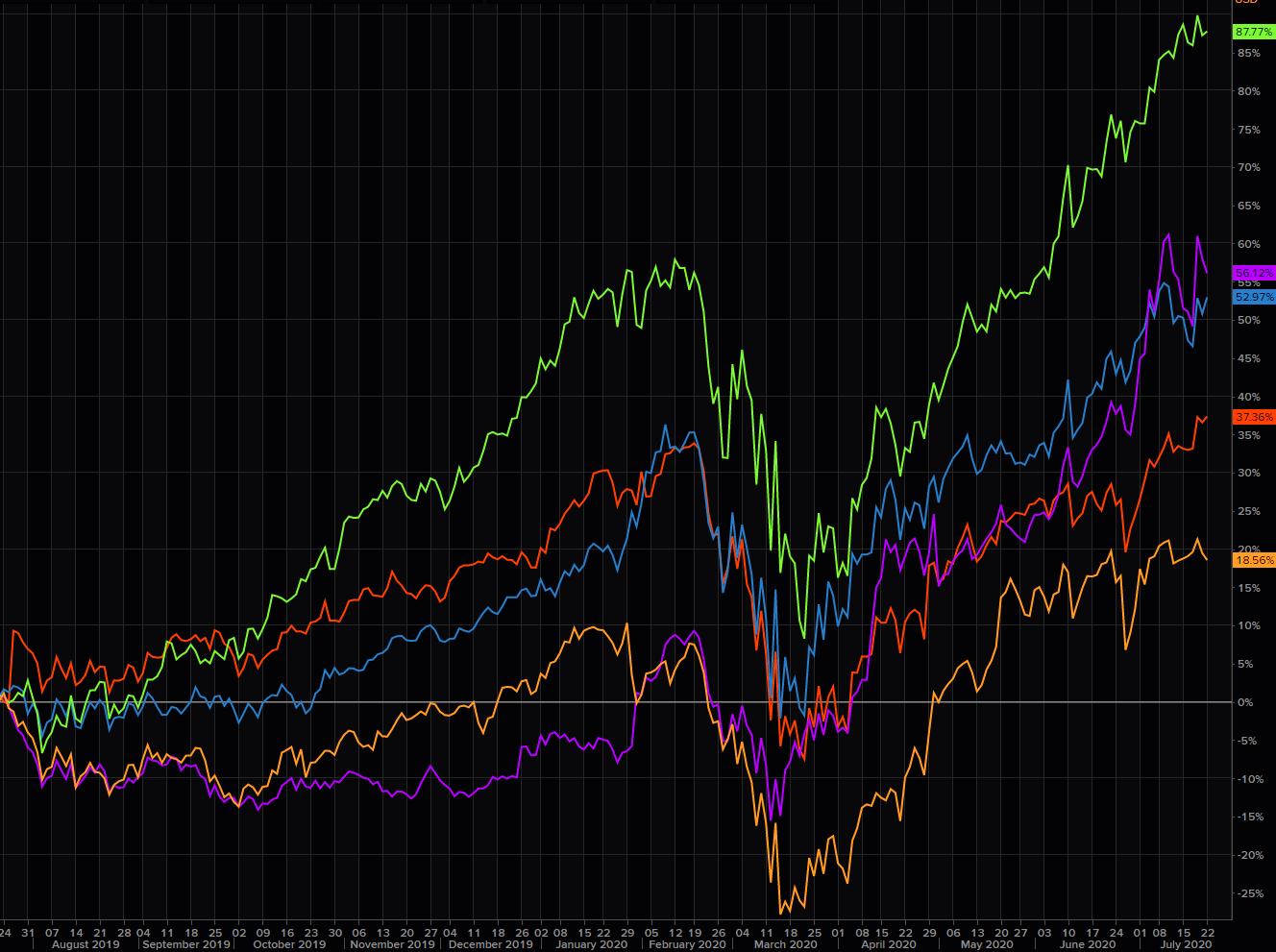 FAAMG股票年初至今涨幅为35%,而其余495只标准普尔500股票则下跌...