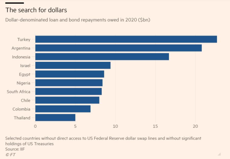 新兴市场钱荒依旧:最缺美元的国家 其实拿不到美元