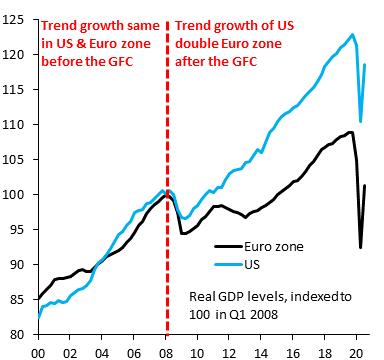 全球金融危机是欧元区经济的一个转折点。在那次危机之前,欧元区的趋势增长与美...
