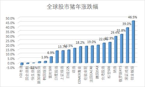 港股猪年收官:恒指全年跌0.18% 舜宇光学为最佳蓝筹