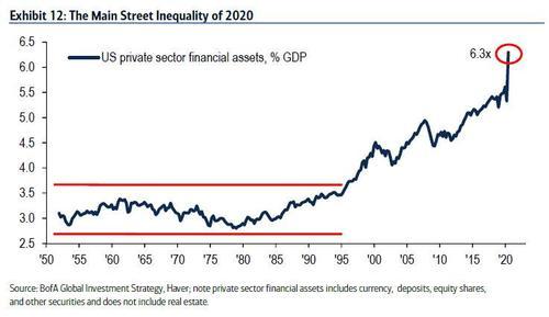 2020年美国私营金融资产相对于经济的比值达到了6.3倍的历史最高水平, ...