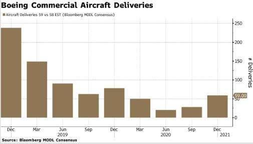 波音去年四季度商用飞机交付总数为59架,略高于预估的58.60架,较上年同...