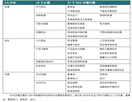 表1 MSCI ESG关键指标 数据来源:MSCI