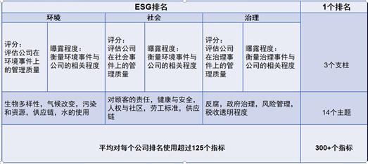 表3 FTSE Russel ESG指标体系 数据来源: FTSE Russel