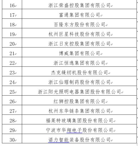 [都市快报]2019浙江本土民营企业跨国经营30强揭晓 榜首是它