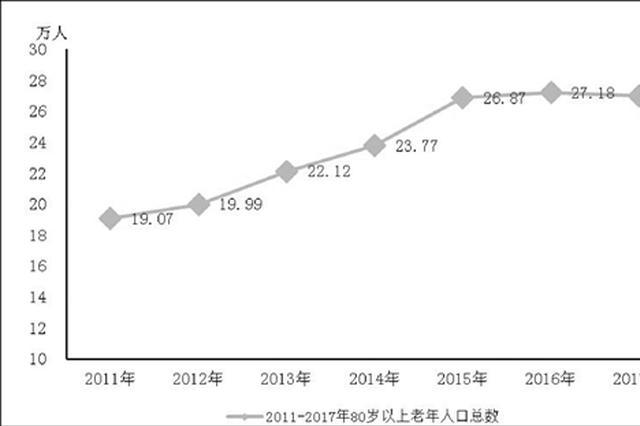 老龄化发展非常迅速 4.5个杭州人中就有1位老人_新浪浙江_新浪网